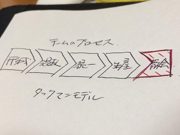 20160224_チームコーチング_チームの解散_LBJ_半谷知也