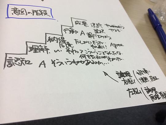 20160518_チームコーチング_プレゼンテーション_意図の階段2_LBJ半谷知也