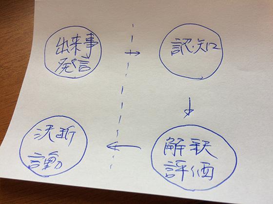 20160707_ビジネスコーチング_事実と解釈_内藤城松本_チームコーチング_LBJ半谷